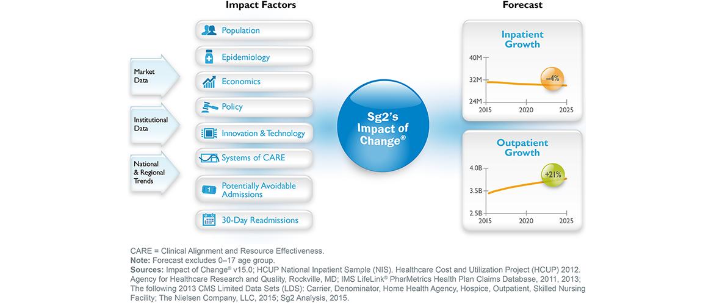 Sg2 Impact of Change 2015