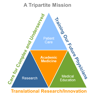 Sg2's tripartite academic medicine mission, consisting of patient care, medical education, and research and innovation.