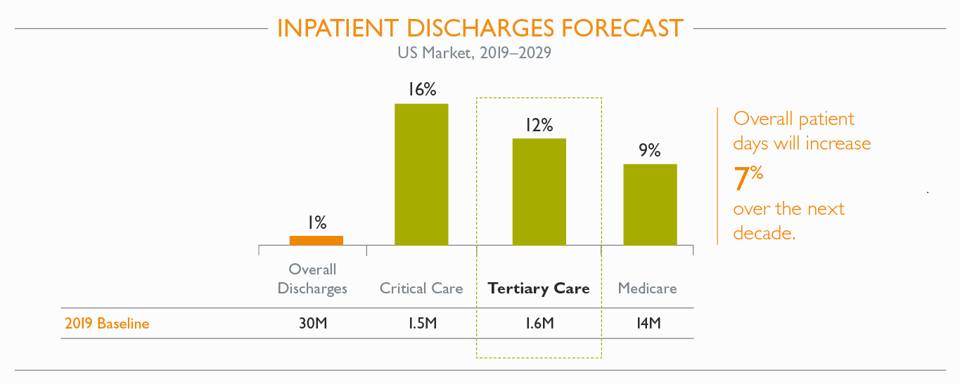 Inpatient Discharges Forecast - will increase 7% over the next decade.