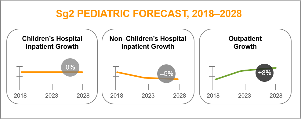 Sg2's Pediatric Forecast for 2018-2028, showing that overall, inpatient growth will decline slightly and outpatient growth will increase around 8%