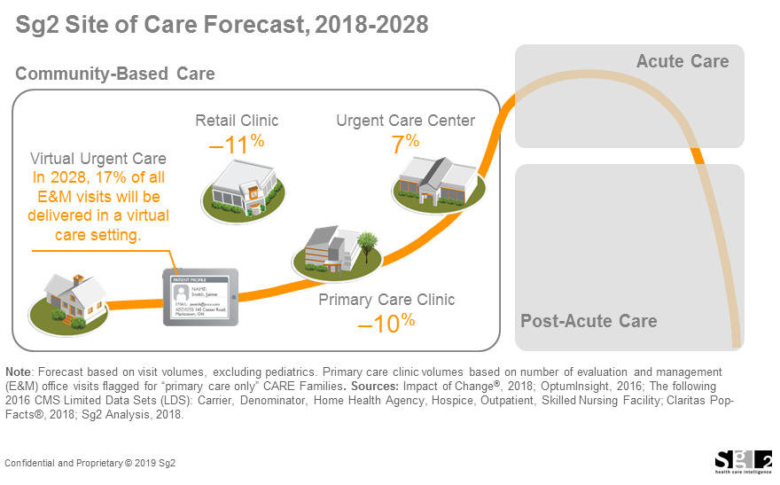 Sg2 Site of Care Forecast, 2018-2028 showing by 2028 17% E&M visits will be virtual and primary care access will decrease by 10%