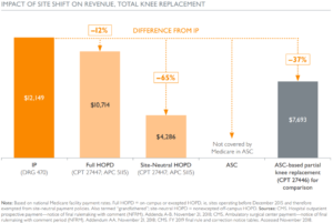 Graph showing the impact of site shift on revenue in the case of total knee replacements