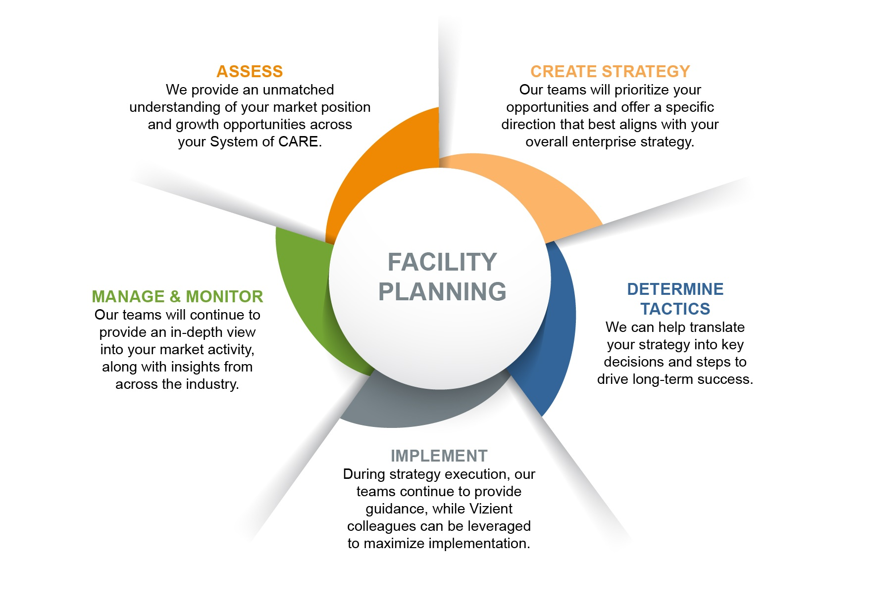 Describes the Sg2 Facility Planning Life Cycle